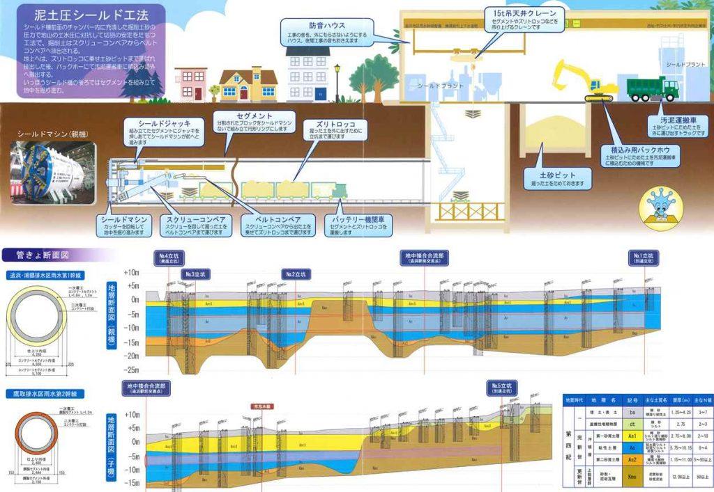 泥土圧シールド工法